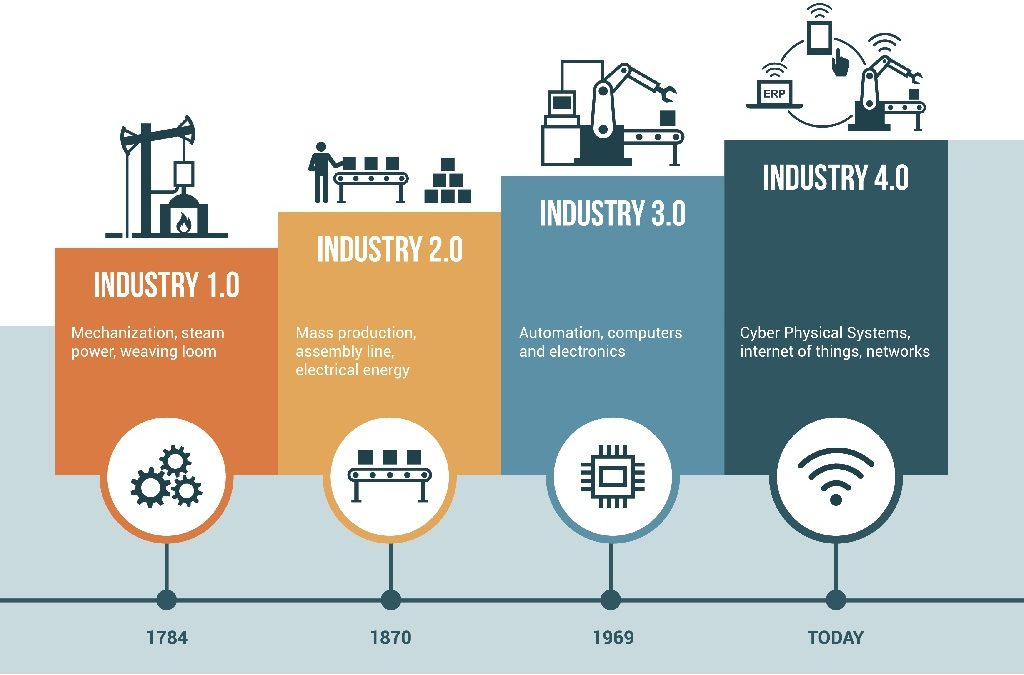 INDUSTRY 4.0 AND AI