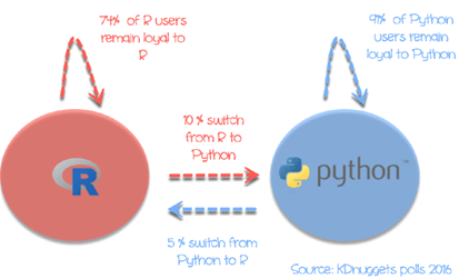 PYTHON VS R – THE BURNING QUESTION